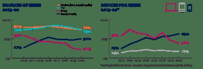 Statistiche Italia report Digital News 2020
